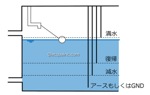 受水槽 電極 4極式